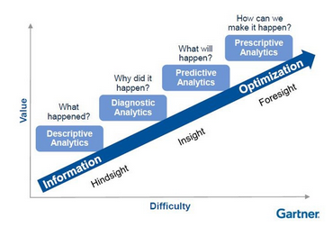 Healthcare Analytics Demystified