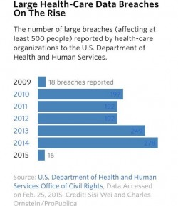 Patient Privacy in the Wake of the Largest Medical Data Breach