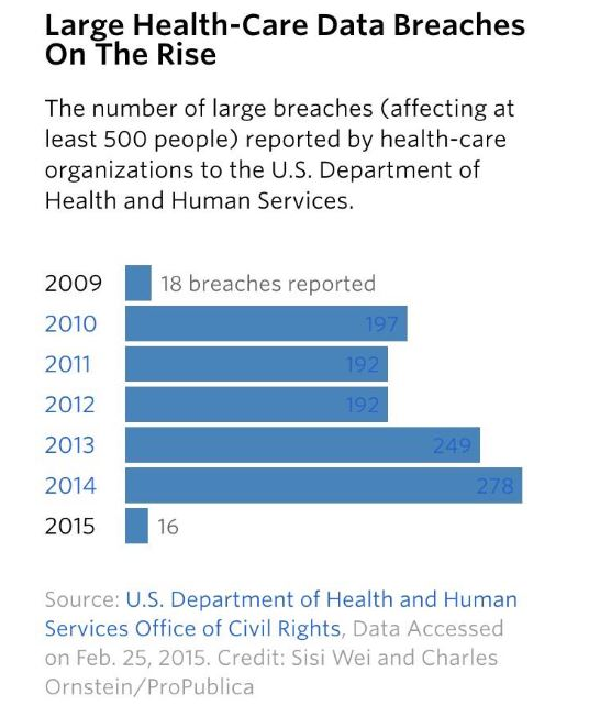Patient Privacy in the Wake of the Largest Medical Data Breach - HealthIT & mHealth