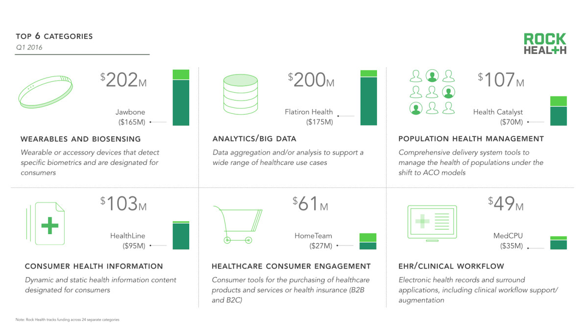 RockHealth Q1 2016 Digital Health Market