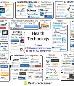2016: The Year of the Digital Health Bubble?